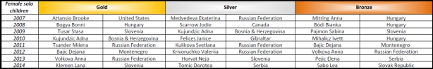 Show Dance World Championship medals from 2007 - 2014 - Solo female children