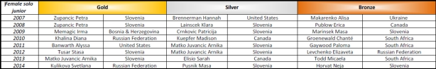 Show Dance World Championship medals from 2007 - 2014 - Solo female juniors