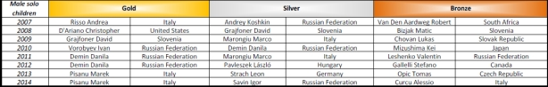 Show Dance World Championship medals from 2007 - 2014 - Solo male children