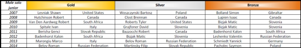 Show Dance World Championship medals from 2007 - 2014 - Solo male juniors