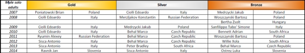 Show Dance World Championship medals from 2007 - 2014 - Solo male adults