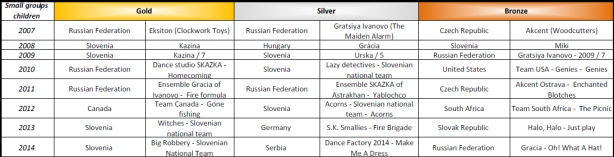 Show Dance World Championship medals from 2007 - 2014 - Small groups children