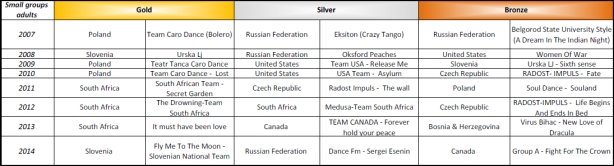 Show Dance World Championship medals from 2007 - 2014 - Small groups adults