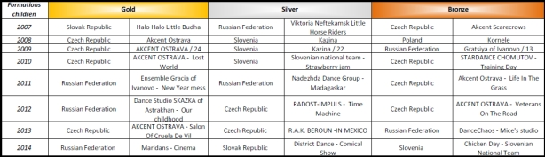Show Dance World Championship medals from 2007 - 2014 - Formations children